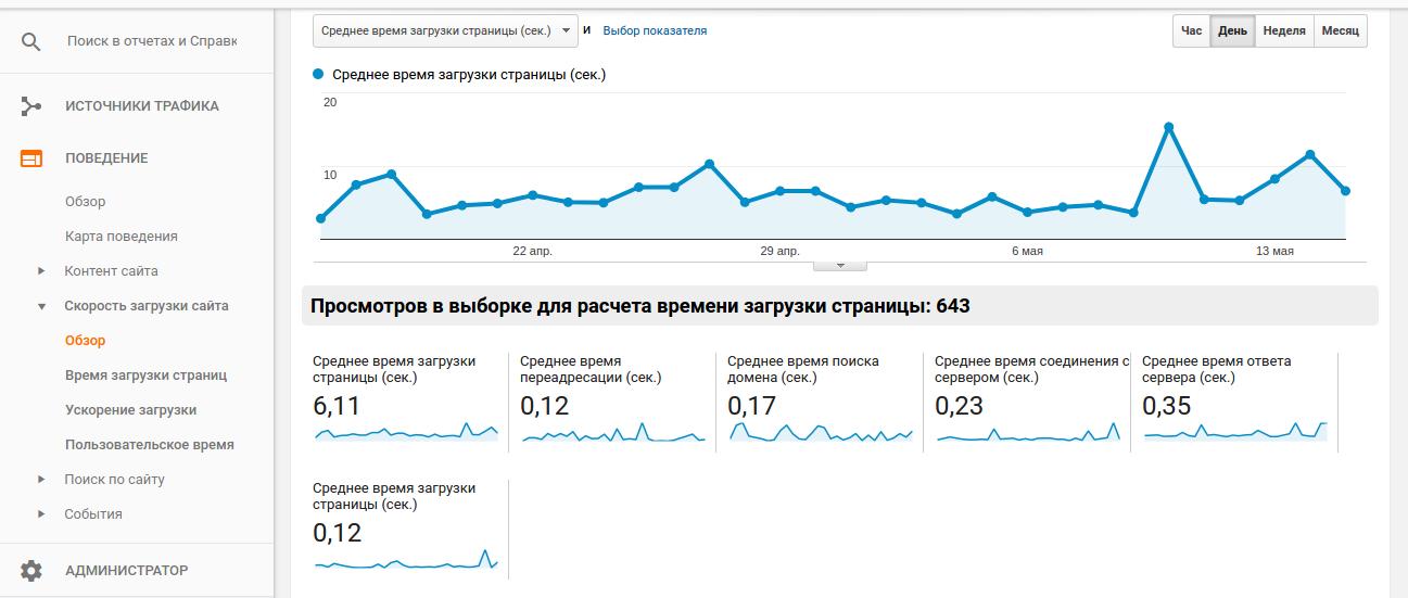 Как проверить скорость загрузки сайта в Гугл Аналитикс