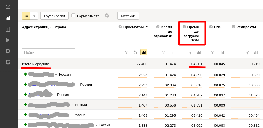 Скорость загрузки сайта Яндекс Метрика