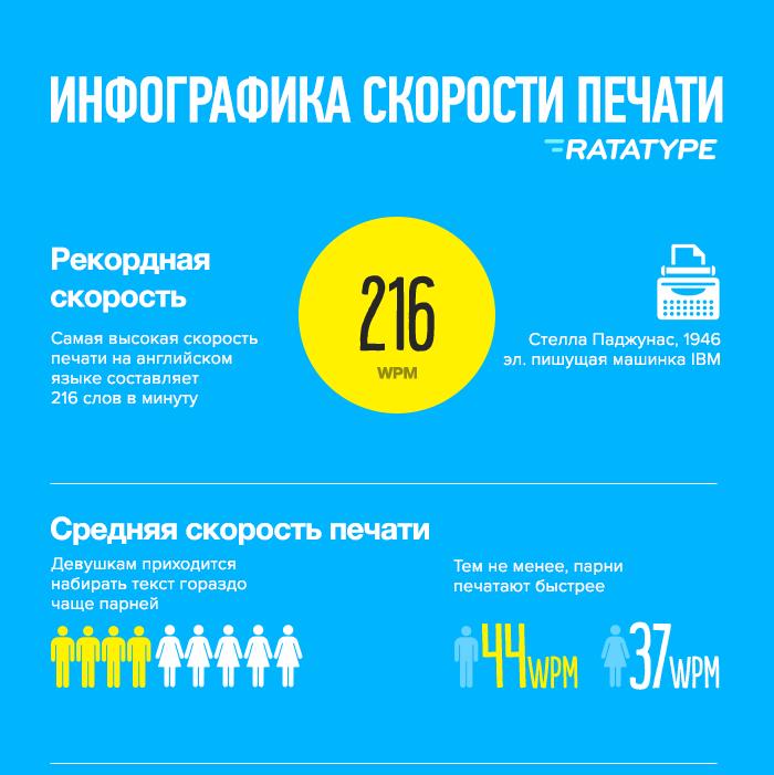 """Инфографика """"Средняя скорость печати"""""""