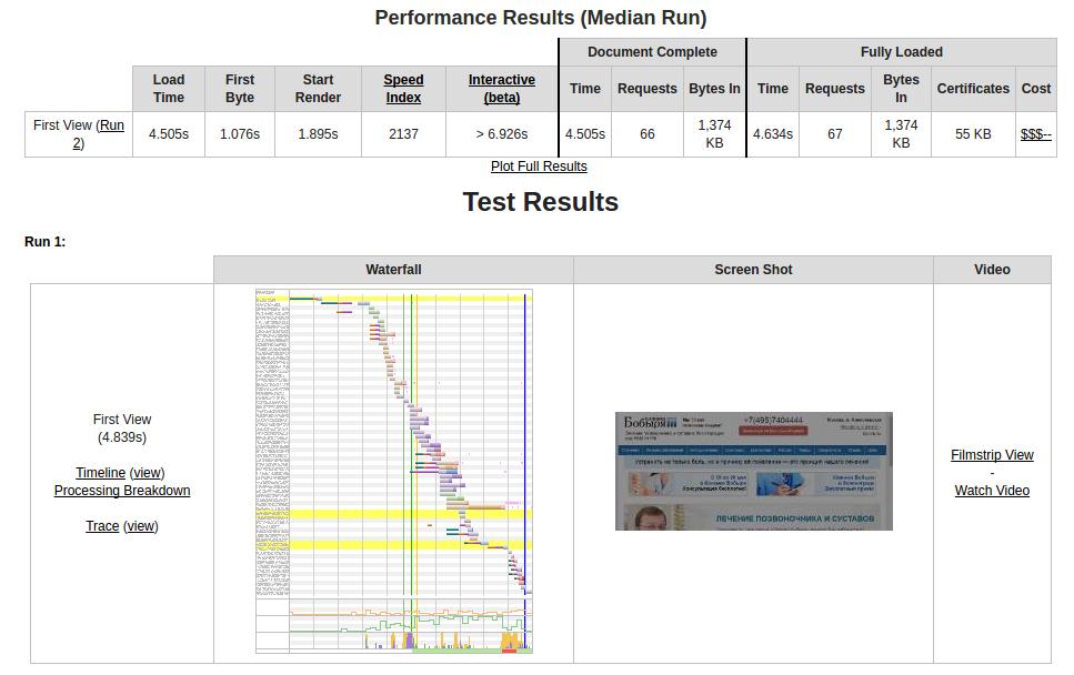 Отчет о скорости загрузки сайта webpagetest.org