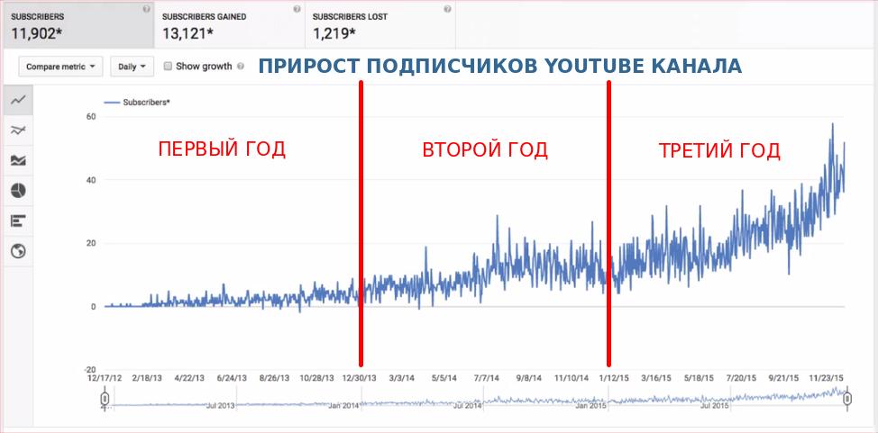 График роста подписчиков Ютуб канала