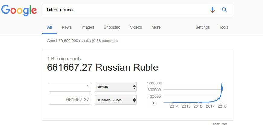 Курс биткоина к рублю в Гугле