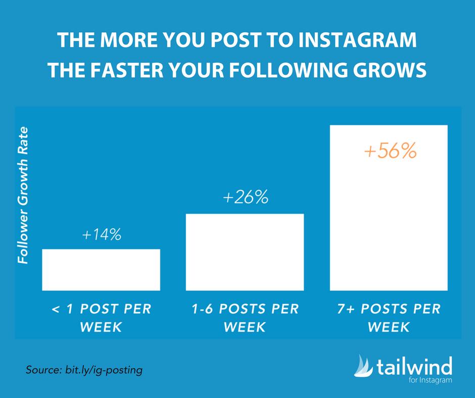 Рост подписчиков Инстаграм