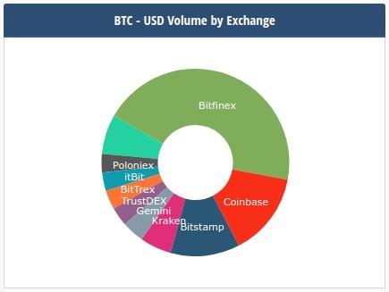 Диаграмма криптовалютных бирж