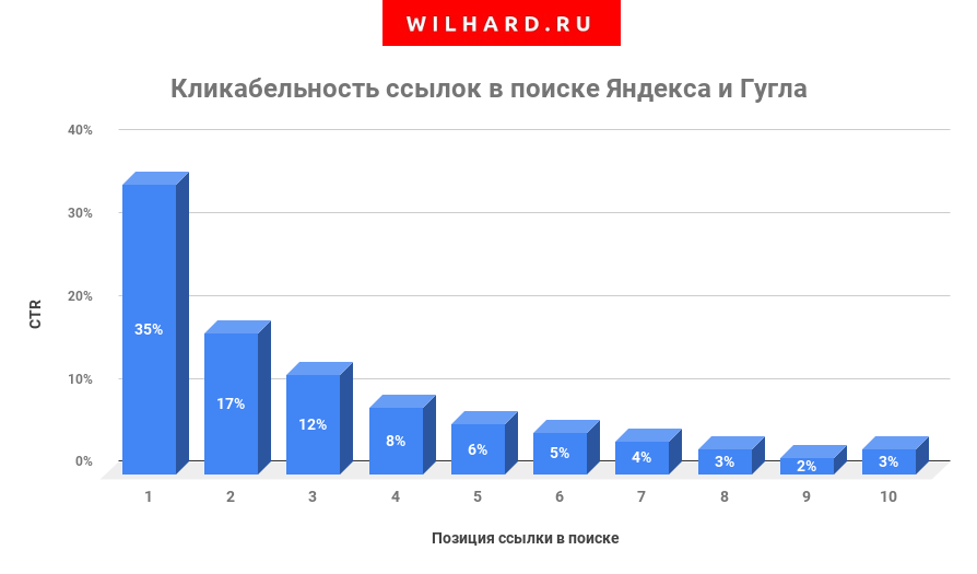CTR выдачи Яндекса и Гугла