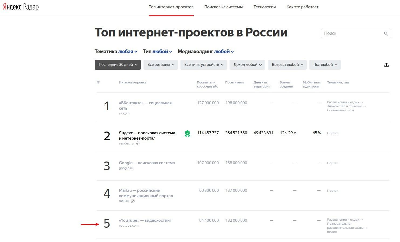 По данным Яндекс Радар, Ютуб занимает 5-ое место.